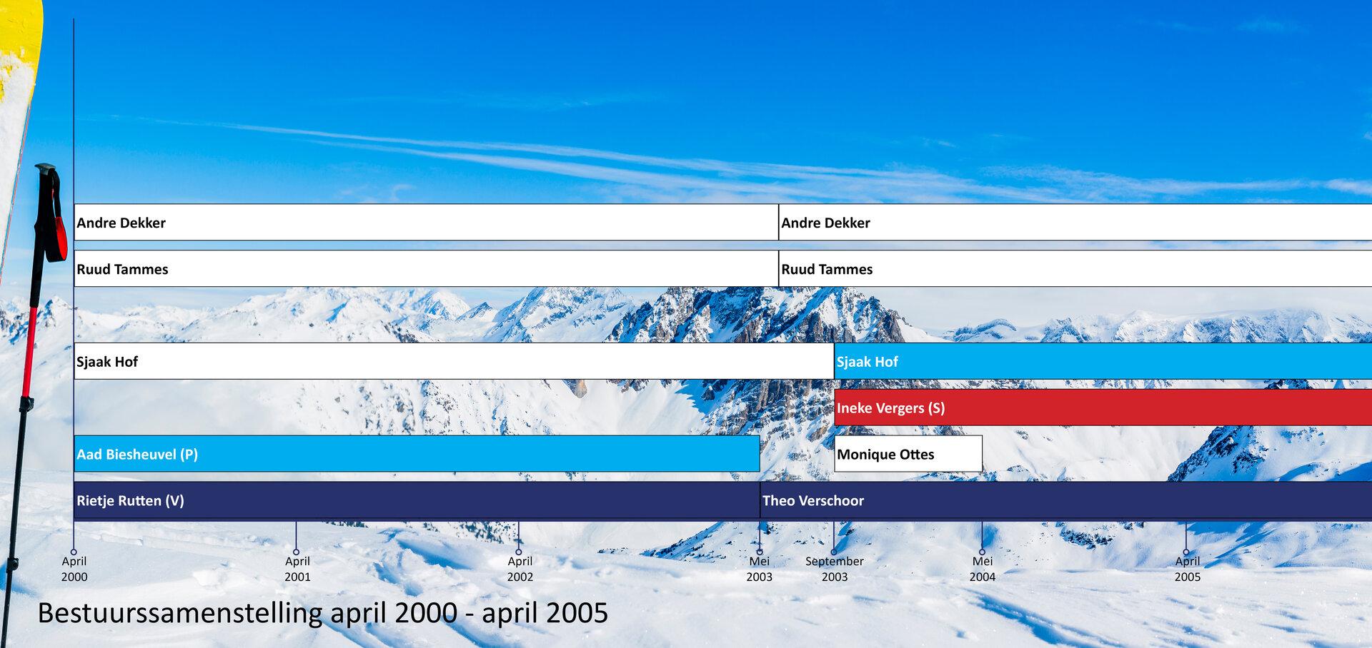 bestuursleden-historie-2000-04-2005-04
